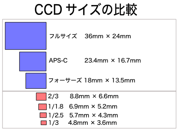 CCD_SIZE.png