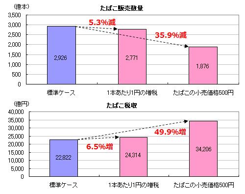 タバコ増税1